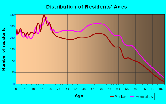 Age and Sex of Residents in zip code 20743
