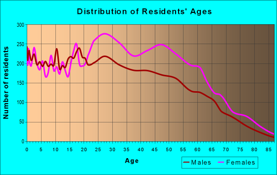 Age and Sex of Residents in zip code 20746