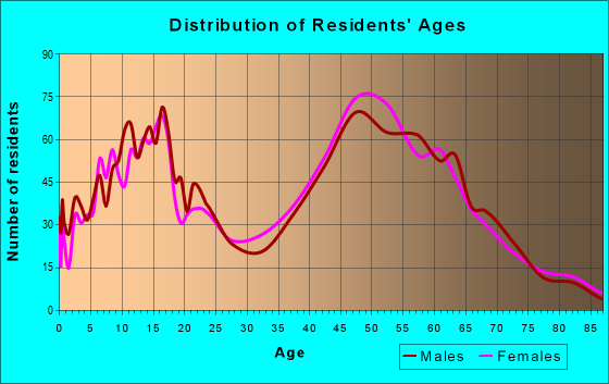 Age and Sex of Residents in zip code 20754