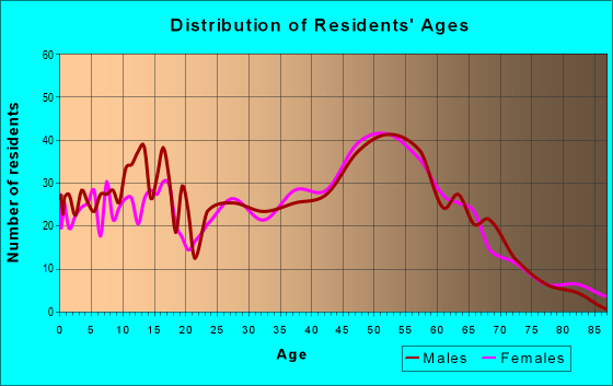 Age and Sex of Residents in zip code 20764