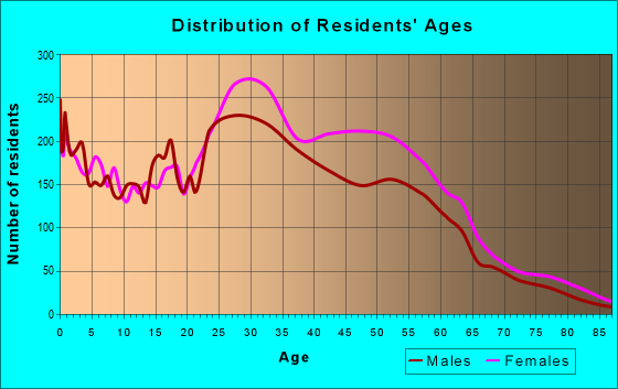 Age and Sex of Residents in zip code 20770