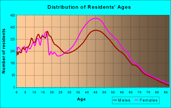 Age and Sex of Residents in zip code 20772