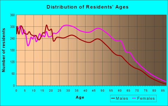Age and Sex of Residents in zip code 20785