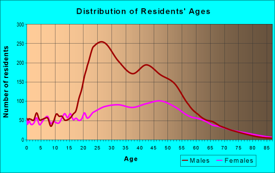 Age and Sex of Residents in zip code 20794