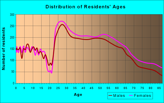 Age and Sex of Residents in zip code 20814