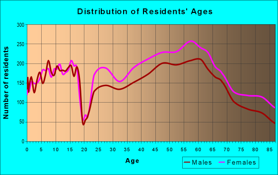 Age and Sex of Residents in zip code 20815
