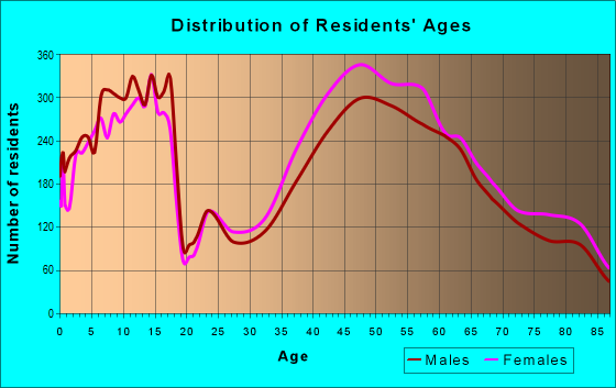 Age and Sex of Residents in zip code 20817