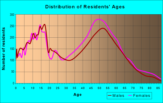 Age and Sex of Residents in zip code 20832