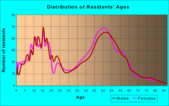 Age and Sex of Residents in zip code 20837