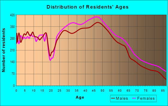 Age and Sex of Residents in zip code 20850