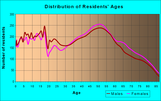 Age and Sex of Residents in zip code 20853
