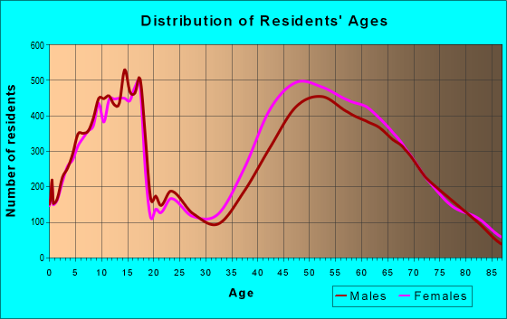 Age and Sex of Residents in zip code 20854