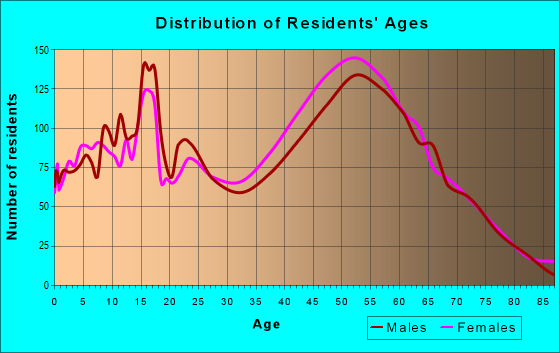 Age and Sex of Residents in zip code 20855