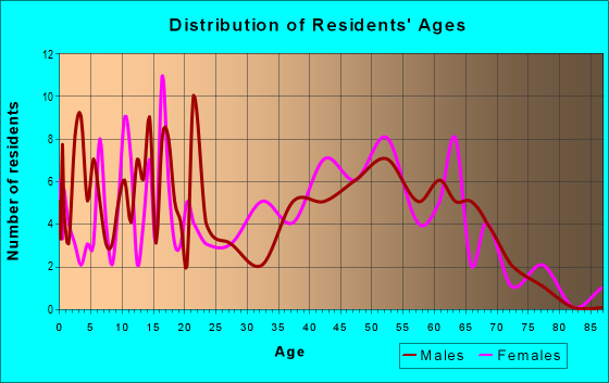 Age and Sex of Residents in zip code 20868