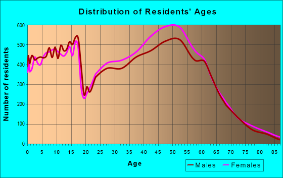Age and Sex of Residents in zip code 20878