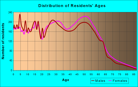 Age and Sex of Residents in zip code 20879