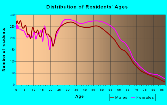 Age and Sex of Residents in zip code 20886
