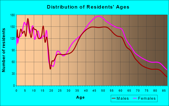 Age and Sex of Residents in zip code 20895