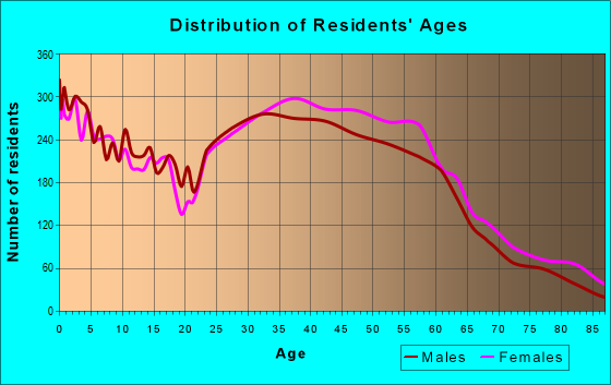 Age and Sex of Residents in zip code 20901