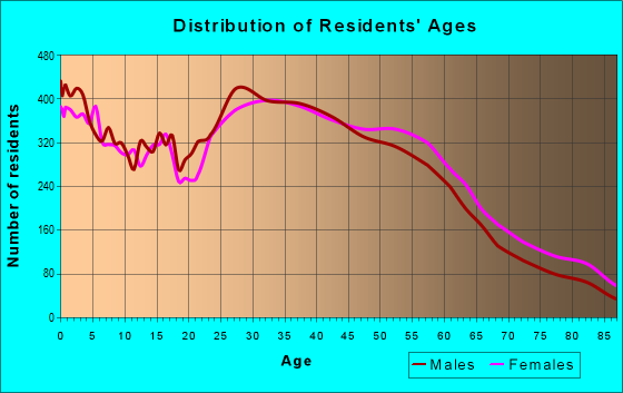 Age and Sex of Residents in zip code 20902