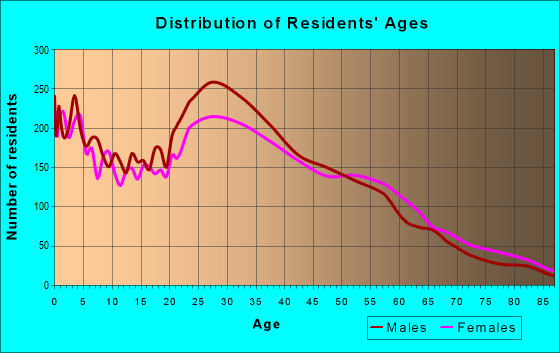 Age and Sex of Residents in zip code 20903