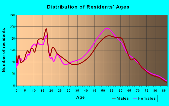 Age and Sex of Residents in zip code 20905