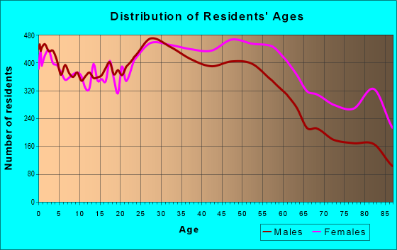 Age and Sex of Residents in zip code 20906