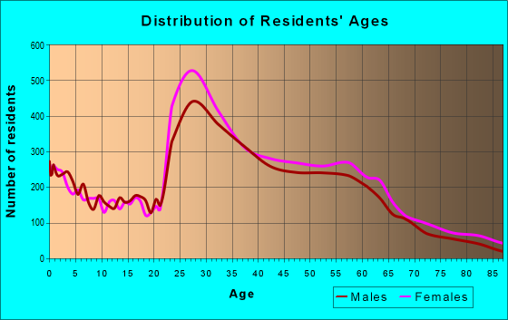 Age and Sex of Residents in zip code 20910
