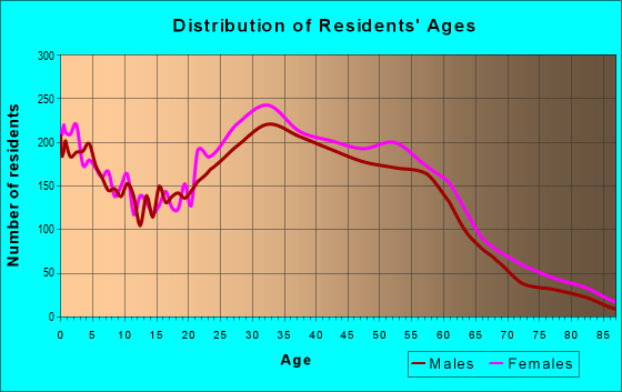 Age and Sex of Residents in zip code 20912