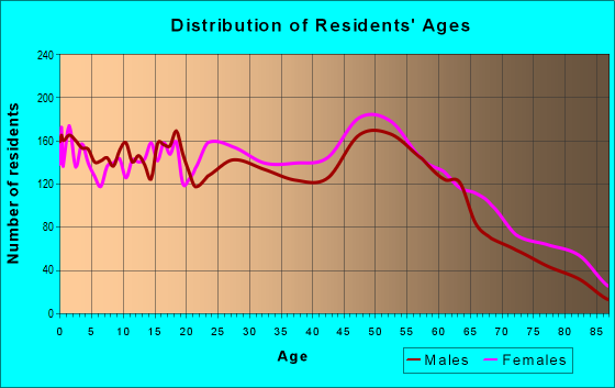 Age and Sex of Residents in zip code 21001