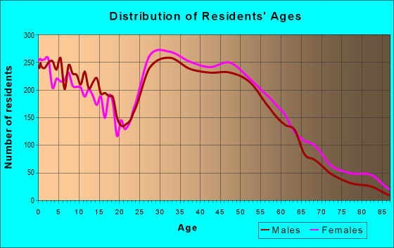 Age and Sex of Residents in zip code 21009