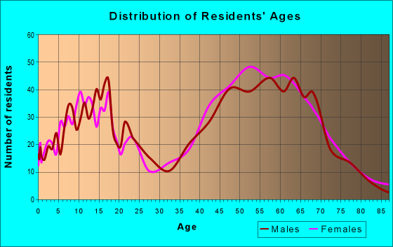 Age and Sex of Residents in zip code 21013