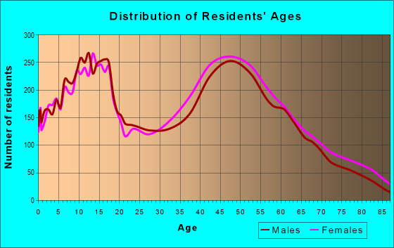 Age and Sex of Residents in zip code 21015