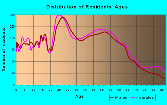Age and Sex of Residents in zip code 21030