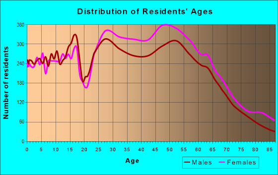 Age and Sex of Residents in zip code 21044