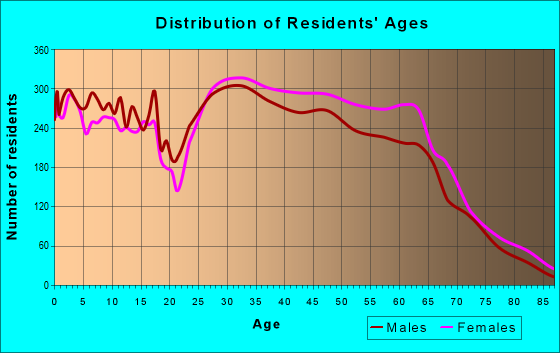 Age and Sex of Residents in zip code 21045