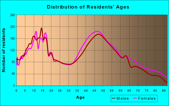 Age and Sex of Residents in zip code 21050