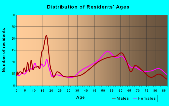 Age and Sex of Residents in zip code 21057
