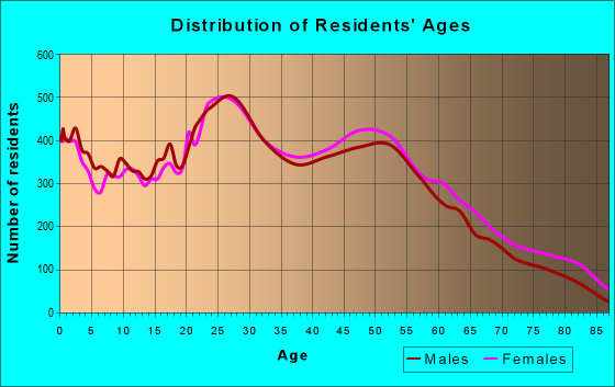 Age and Sex of Residents in zip code 21061