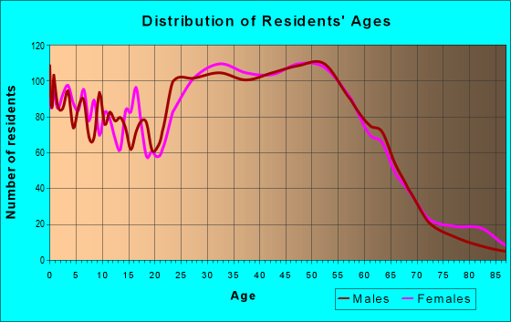 Age and Sex of Residents in zip code 21076