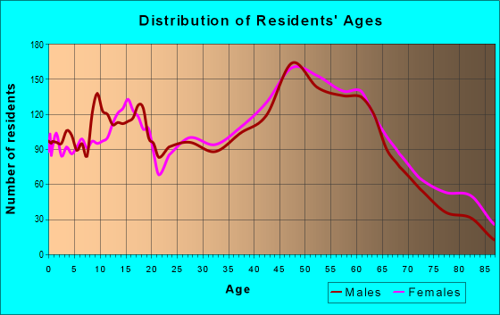Age and Sex of Residents in zip code 21078