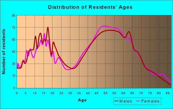 Age and Sex of Residents in zip code 21084