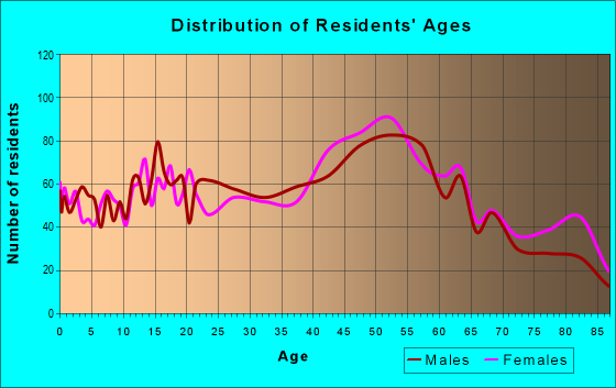 Age and Sex of Residents in zip code 21090