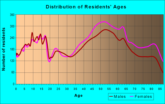 Age and Sex of Residents in zip code 21093