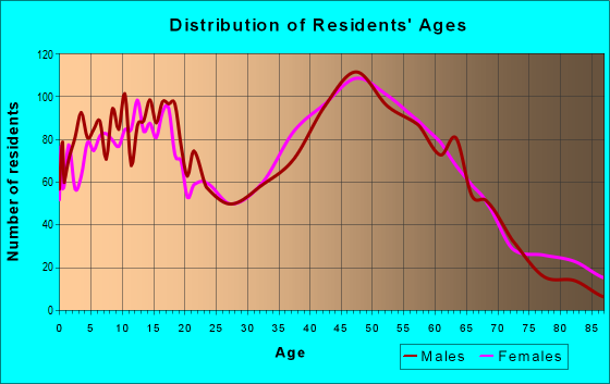 Age and Sex of Residents in zip code 21102