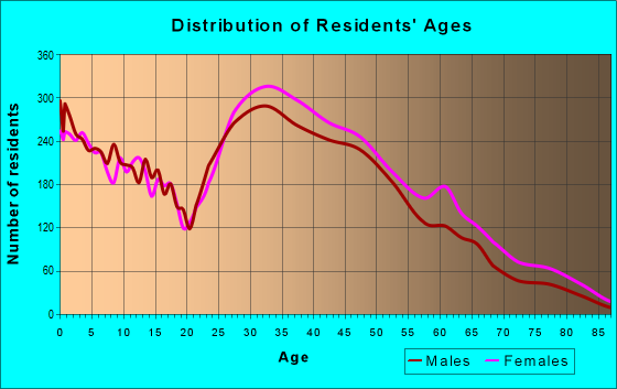 Age and Sex of Residents in zip code 21113