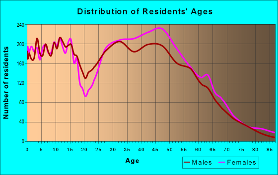 Age and Sex of Residents in zip code 21114