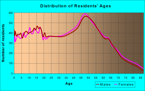 Age and Sex of Residents in zip code 21122