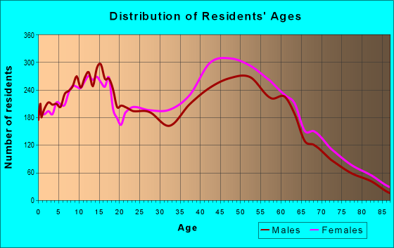 Age and Sex of Residents in zip code 21136