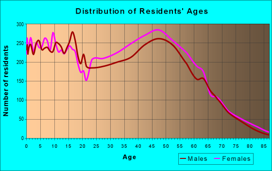 Age and Sex of Residents in zip code 21144